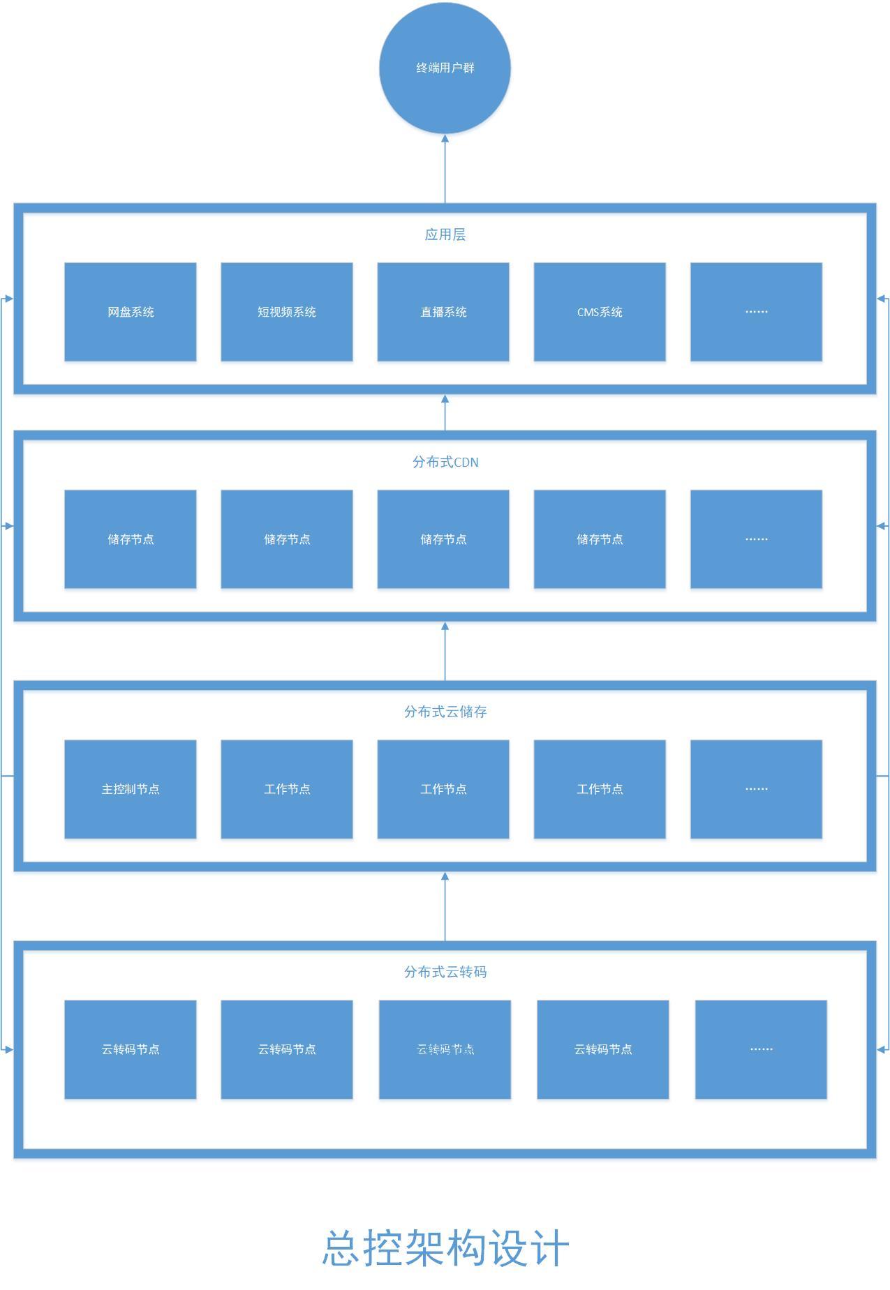 EFV总控系统架构图